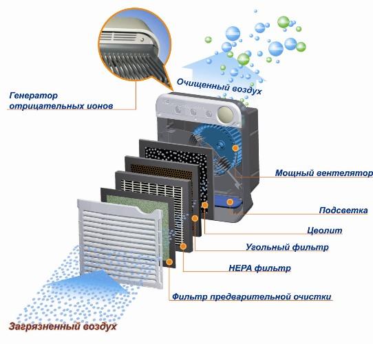 Как сделать ионизатор воздух
